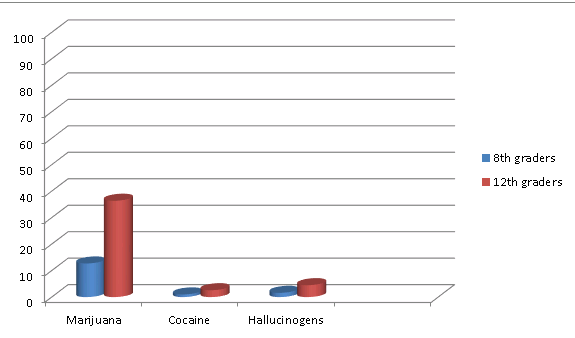 Tendencies of increase in Drug Use among Teenagers and Youth